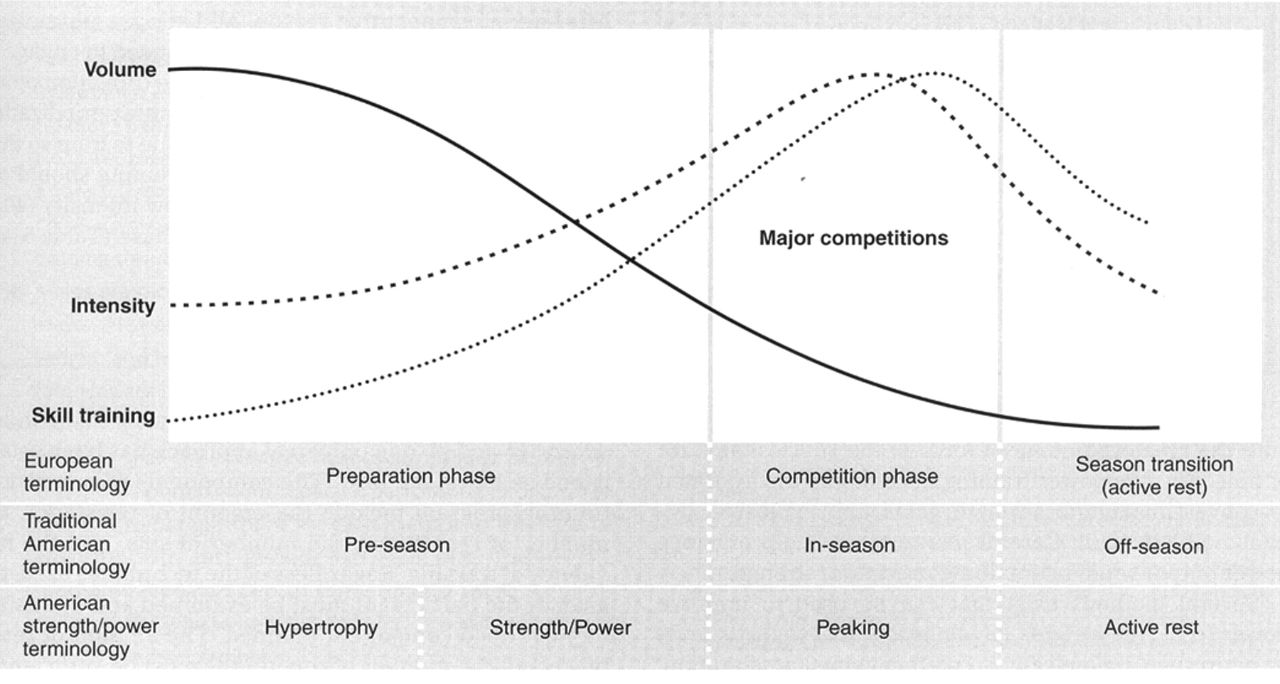 The classic periodization model decreases volume, intensity, and technical work at the same time to reach a peak.