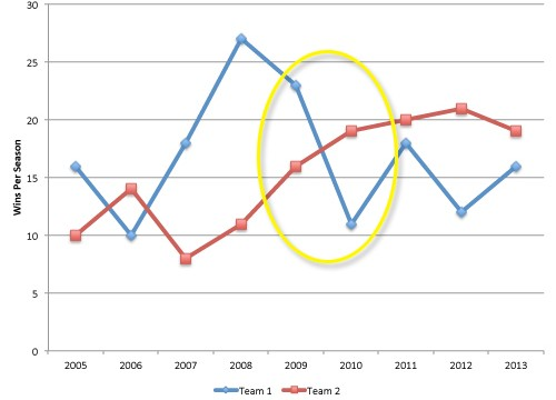 The yellow area highlights an inflection point in baseball as one team's dominance comes to an end.