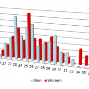 The age distribution of the top 100 all-time men and women in the javelin.