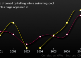 number-people-who-drowned-by-falling-into-a-swimming-pool_number-of-films-niclas-cage-appeared-in