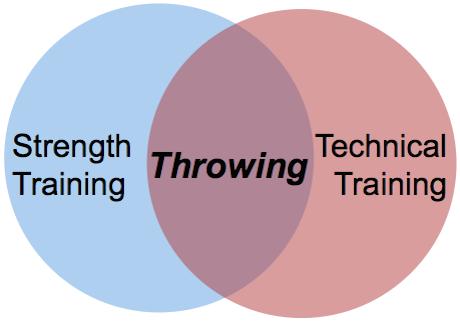 venn_training