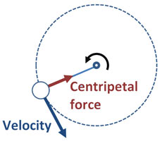 Velocity is linear even if the system is rotational.