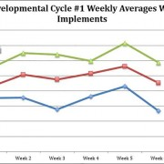 Development-Cycle-Weekly-Averages