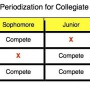 college_distance_periodization