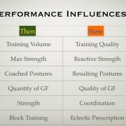 performance influences