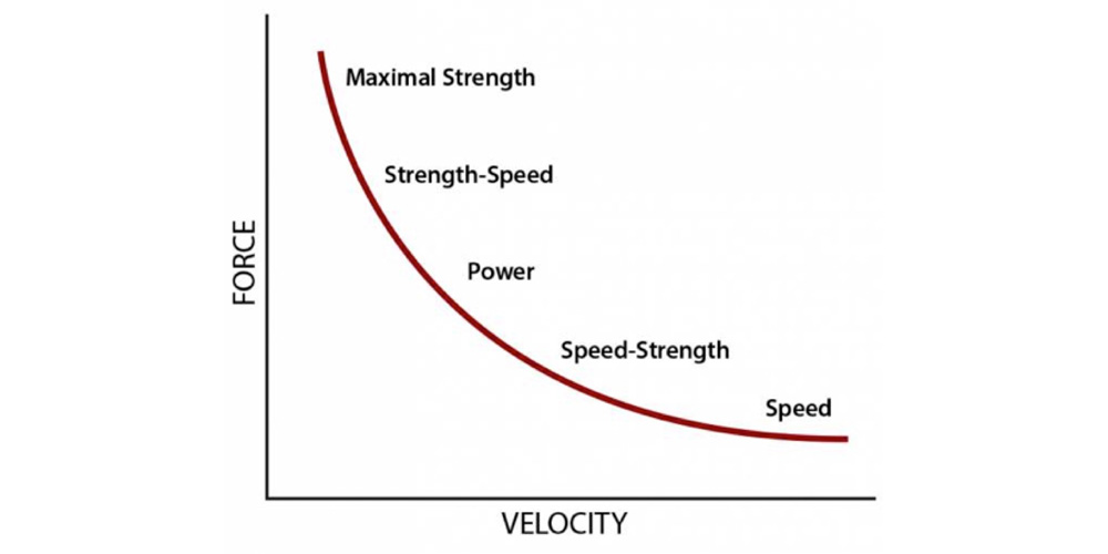 The speed-specificity of Olympic lifting for sprinting