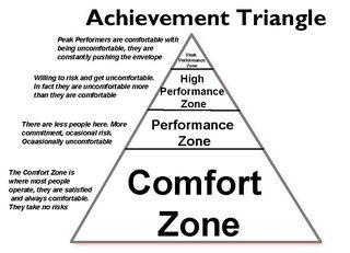 achievement_triangle